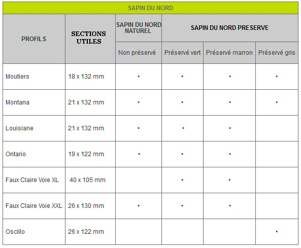sections disponibles Bardage Classic Sapin du Nord
